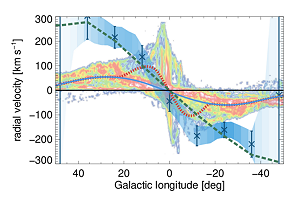 Longitude-velocity diagram of the Milky Way showing the high speed of hot gas containing Aluminium-26 (blue shading) compared to measurements of cold gas and theoretical expectations.
