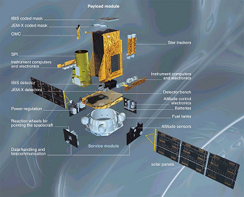 Main componants of Integral satellite